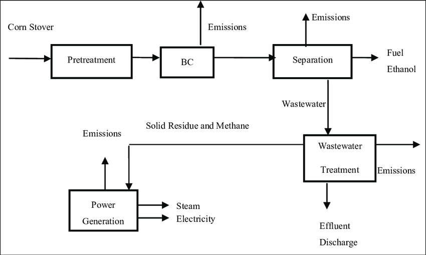 Simplified Process Flow Diagram of Biochemical Conversion