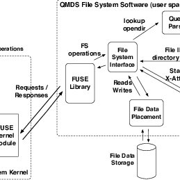 The schema of the QMDS metadata store is optimized for