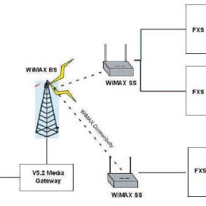pstn call flow diagram 2002 mitsubishi lancer es wiring a typical for the proposed architecture download rural telecommunication