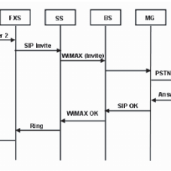 Pstn Call Flow Diagram Ac Fan Motor Wiring A Typical For The Proposed Architecture Download