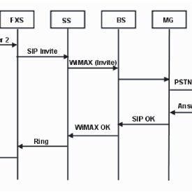 pstn call flow diagram low voltage cable 18awg a typical for the proposed architecture download