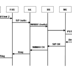 Pstn Call Flow Diagram Pioneer Avh X2600bt Wiring 4 A Typical For The Proposed Architecture