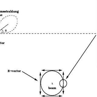The excitation function of photonuclear reaction 197 Au(γ