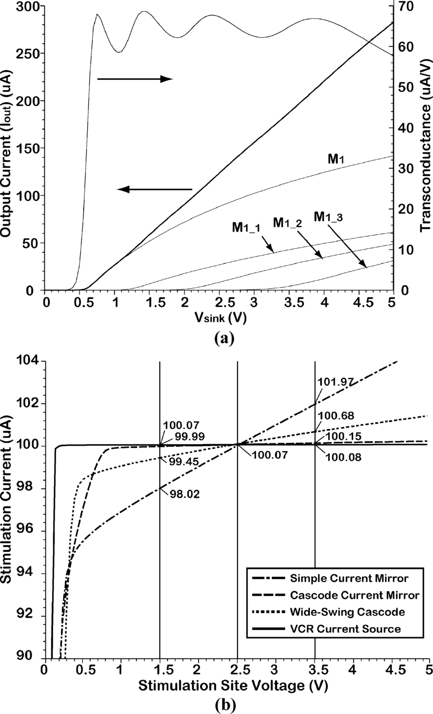 medium resolution of  a circuit simulation of the vcr output current and transconductance versus dac n
