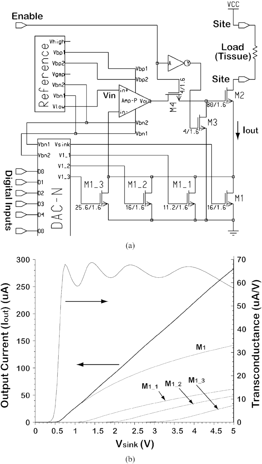 (a) Detailed schematic diagram of the VCR current source