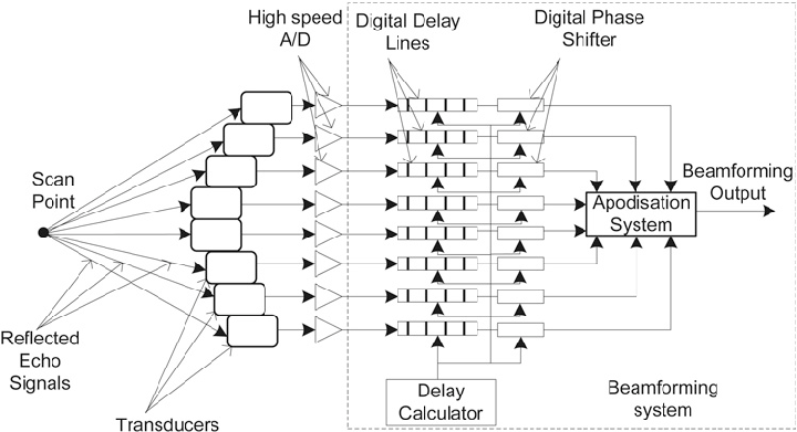 Block diagram of the conventional digital receive