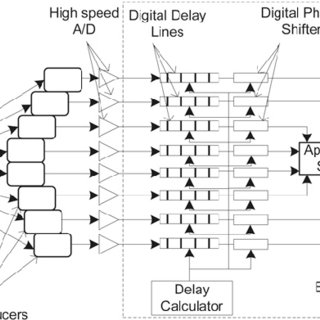 (PDF) Architecture of a real-time delay calculator for
