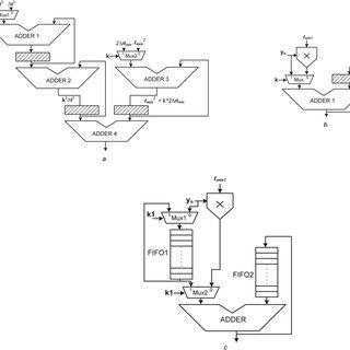 Block diagram of the conventional digital receive