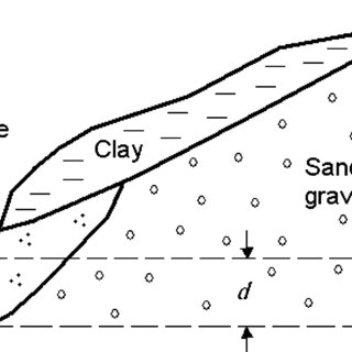 Schematic diagram of a large diameter well gaining water
