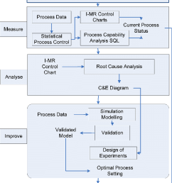 basic tools used in each phase of the six sigma project see online version for [ 821 x 1263 Pixel ]