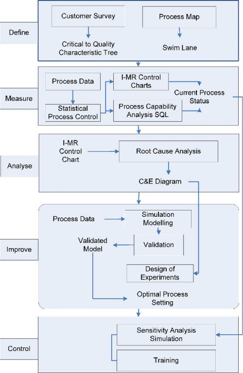 small resolution of basic tools used in each phase of the six sigma project see online version for