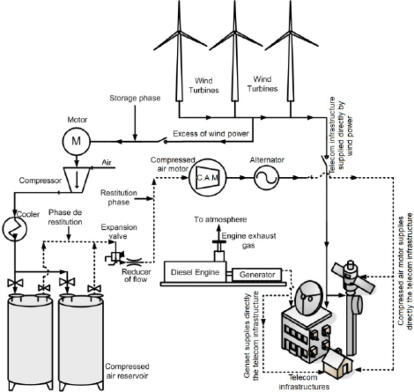 Illustration of the small scale wind-diesel compressed air