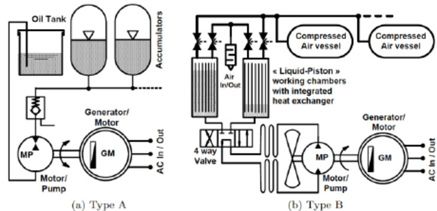 Schematic diagram of pneumatic storage systems with oil