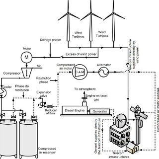 Principle of CAES system: Schematic of the McIntosh plant
