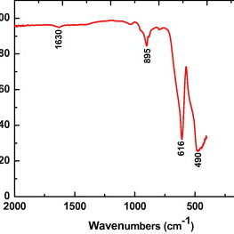 UV–visible absorption properties of ZnCr2O4: (a) UV