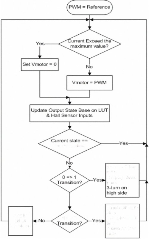 small resolution of flowchart for driving bldc motor with pwm method