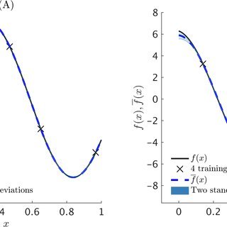 (PDF) Machine Learning of Linear Differential Equations