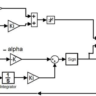 Speed governor section of GGOV1 MATLAB /Simulink model