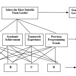 (PDF) Team formation model of selecting team leader: An