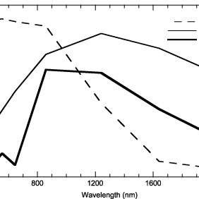 Reflectance spectra for snow (of 50, 100, 250 and 1000 m