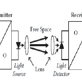 (PDF) PERFORMANCE ANALYSIS OF A FREE-SPACE OPTICAL