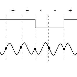 (PDF) Comparison of Analog and Digital Pulse Compression