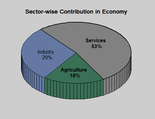 contribution of different sectors in gdp of bangladesh [16]. | download scientific diagram