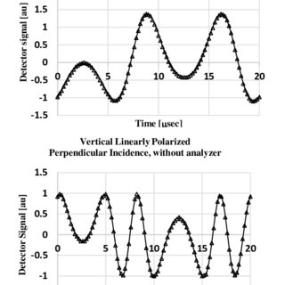Intensity as a function of time at 0.25 retardation depth