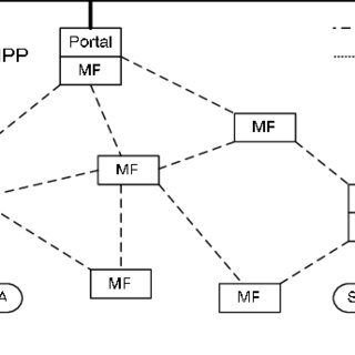 (PDF) A Secure Hybrid Wireless Mesh Protocol for 802.11s