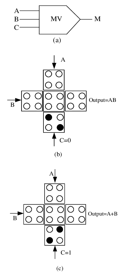 Fundamental Form of 3-Input Majority Voter Gate (a