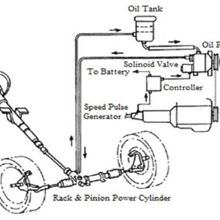 (PDF) An experiment on Electric Power Steering (EPS