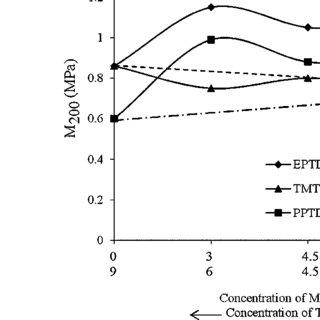 (PDF) Synergism of novel thiuram disulfide and