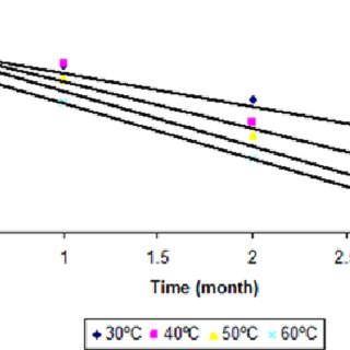 Solubility of dutasteride in different oils at 25 °C (mean
