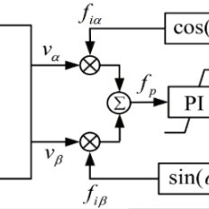 (PDF) PLL and Self-synchronized Synchronverter: an