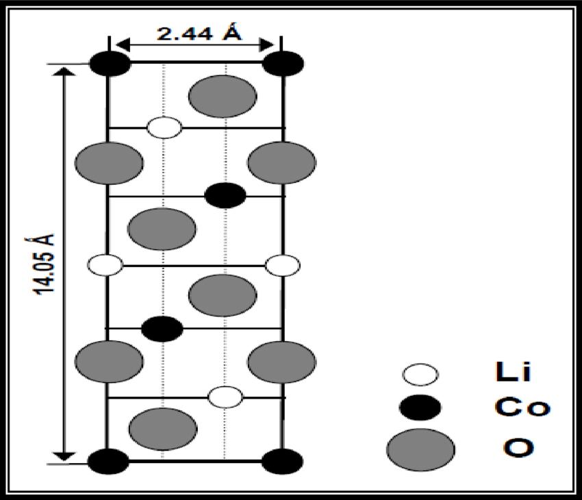 lithium batteries diagram lithium ion battery structure diagram