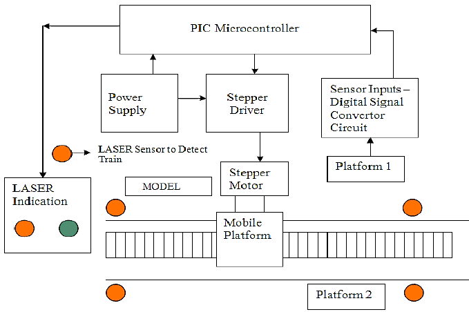 mobile block diagram circuit dell xps 8500 motherboard of laser based modern railway platform crossing system