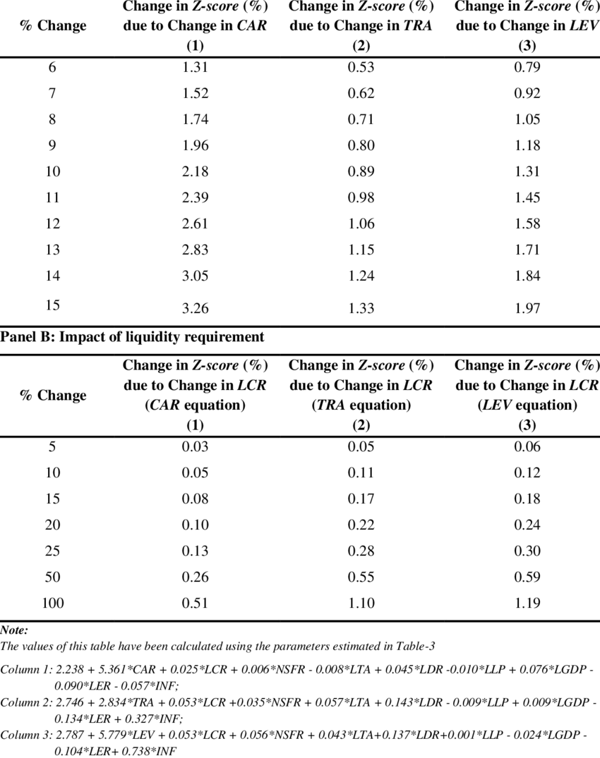 Impact of Basel III on resilience of banks in terms of capital and...   Download Table