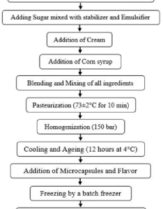 Schematic process flow diagram of ice cream preparation also download rh researchgate
