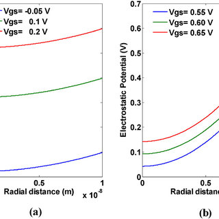 (a) Threshold voltage Vs doping concentration. (b