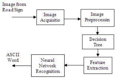 Block Diagram of image preprocessing steps RGB image