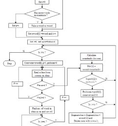 flow chart of bi gram model  [ 850 x 1078 Pixel ]