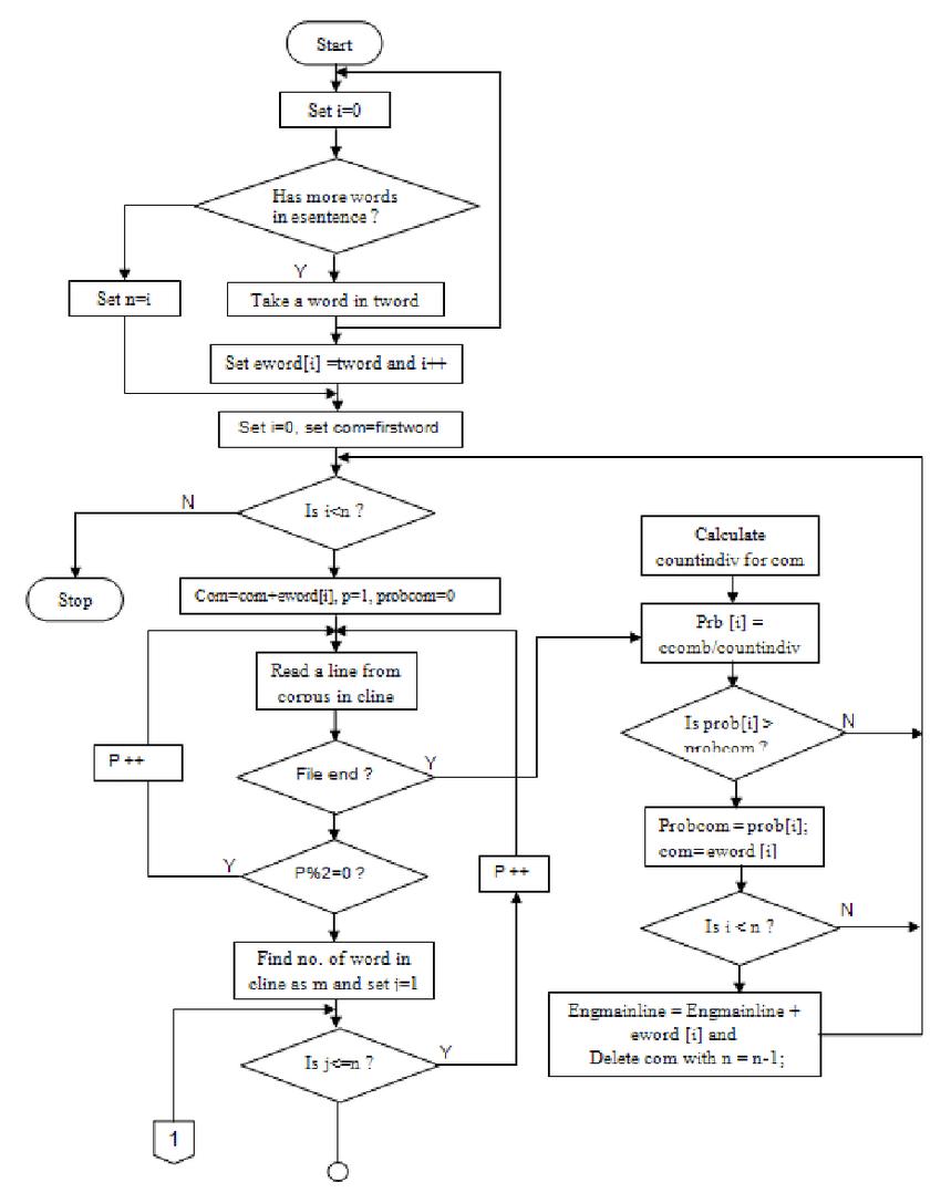 hight resolution of flow chart of bi gram model