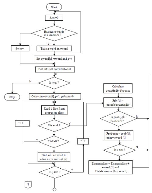 small resolution of flow chart of bi gram model