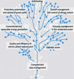 tree of integrated functions of the smart grid  [ 850 x 935 Pixel ]