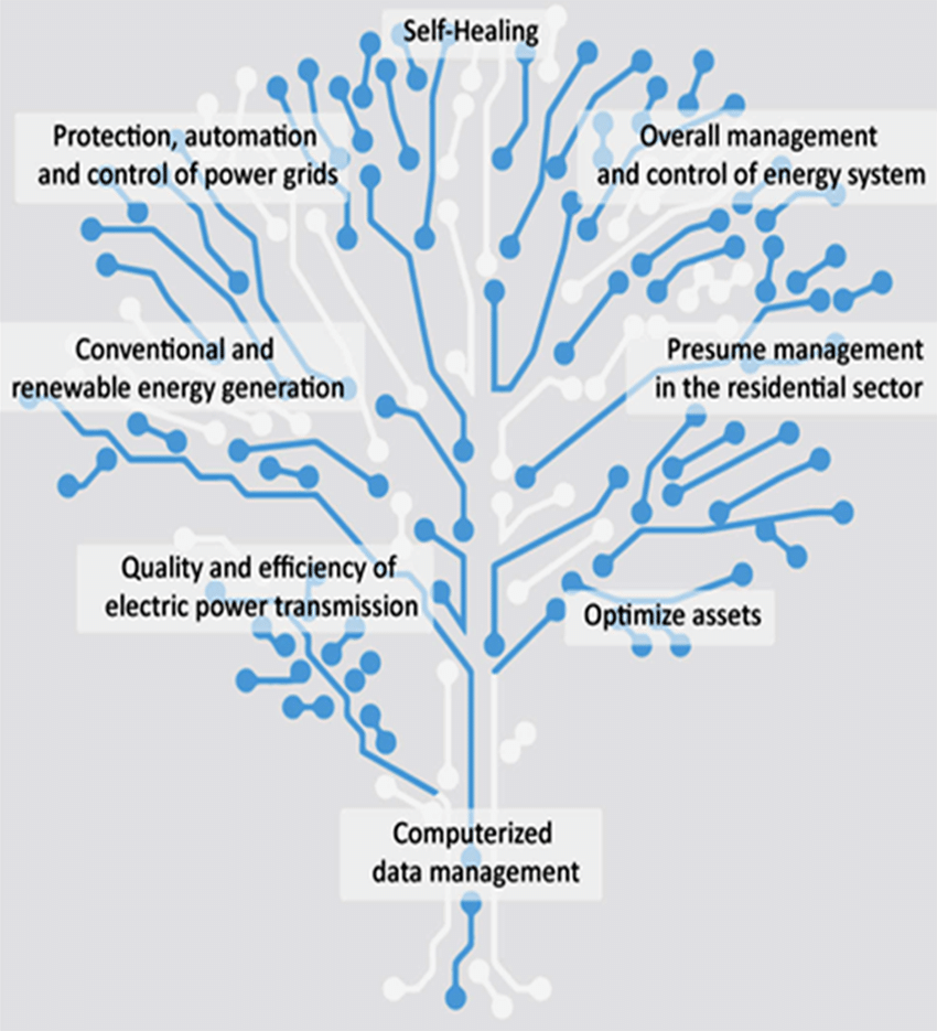 medium resolution of tree of integrated functions of the smart grid