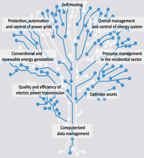 small resolution of tree of integrated functions of the smart grid