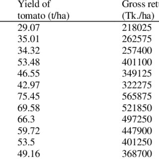 Comparative Study of Plant Development Index (PDI) of