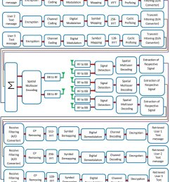 block diagram of encrypted text message transmission in 5g compatible frequency domain subband superposed  [ 850 x 1049 Pixel ]
