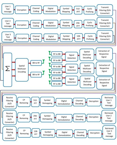 small resolution of block diagram of encrypted text message transmission in 5g compatible frequency domain subband superposed