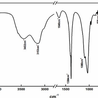 Calcium phosphate compounds and their solubility product